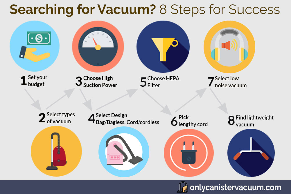 8-Steps-for-choosing-high-quality-canister-vacuum